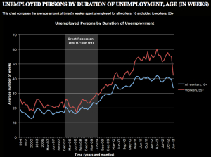 long-term-unemployment-duration