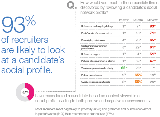 Candidates Social Profile