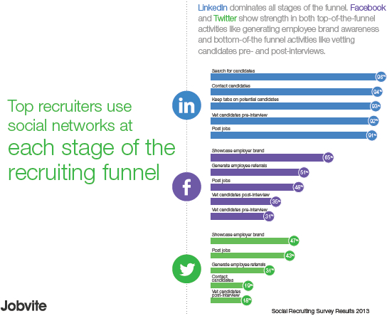 Recruiting Funnel