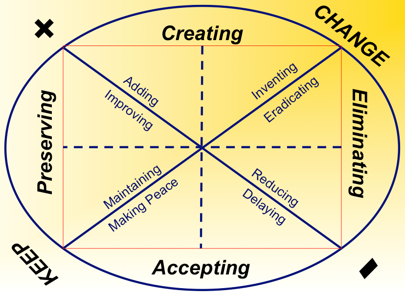 facilitating organizational change in an admissions Managing change: the role of the  every organizational change,  a change agent is anyone who has the skill and power to guide and facilitate the change effort.