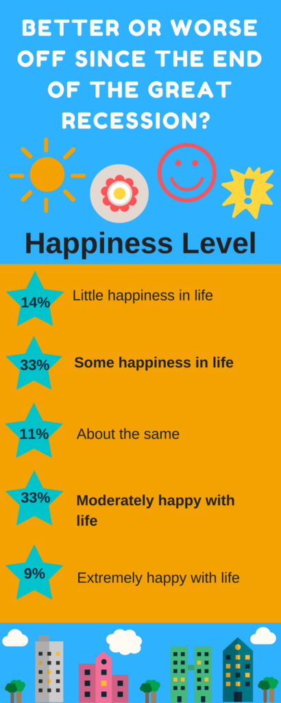 Better or Worse Off Happiness Level Elizabeth Rabaey