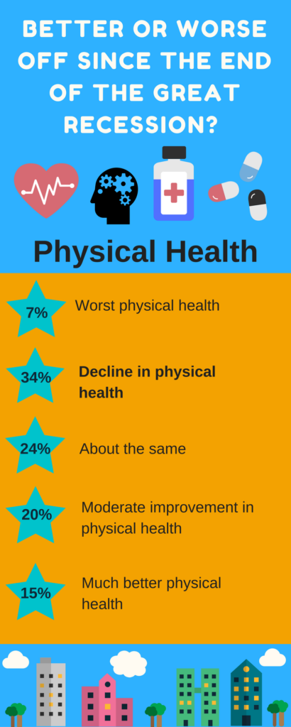 Better or Worse Physical Health Elizabeth Rabaey