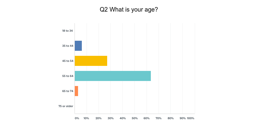 the first annual repurpose your career audience survey results