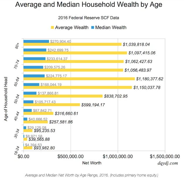 Average and Median Net Worth