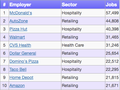Top 10 with Jobs